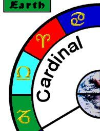 cardinal signs